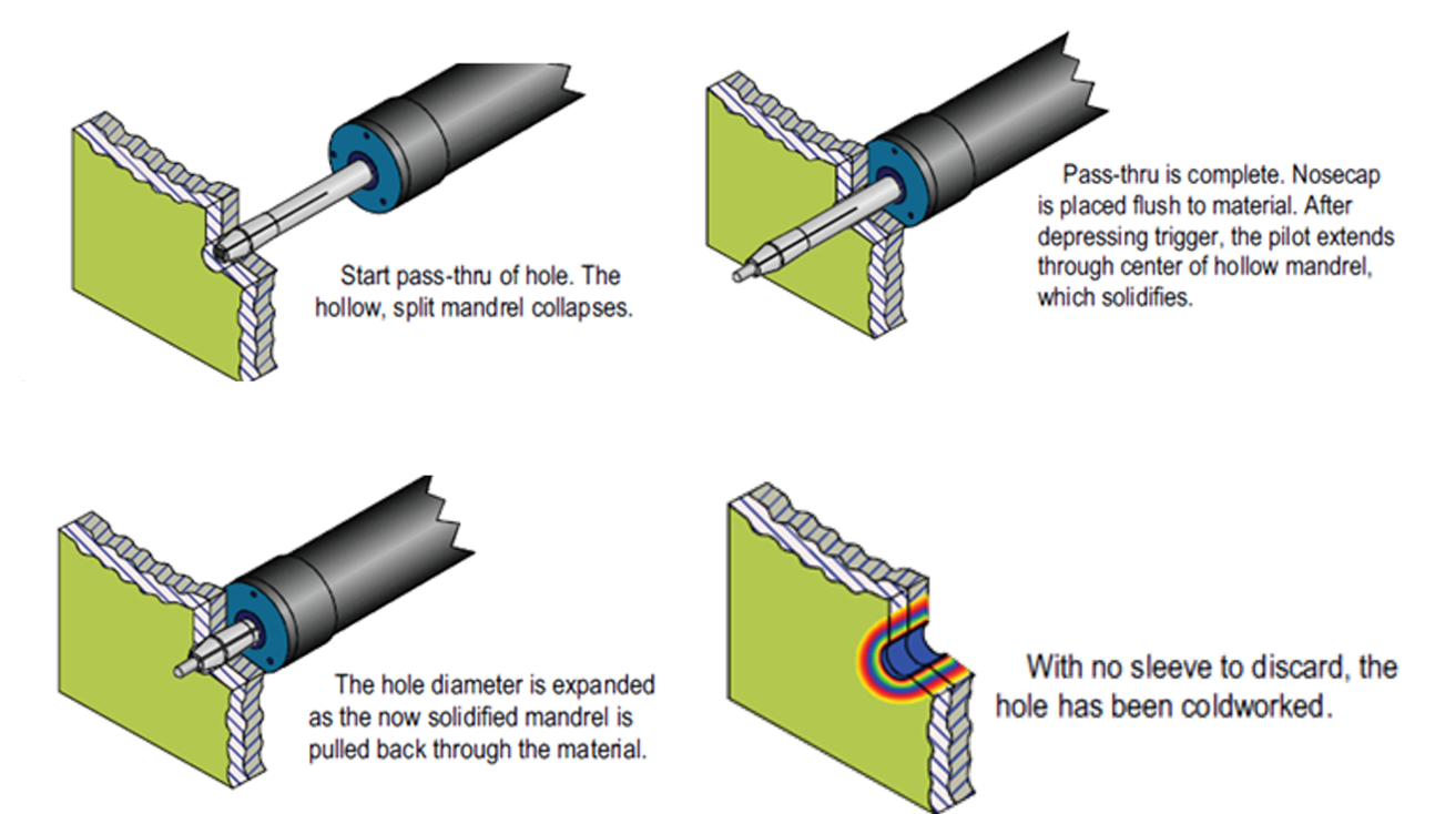 splitmandrel process